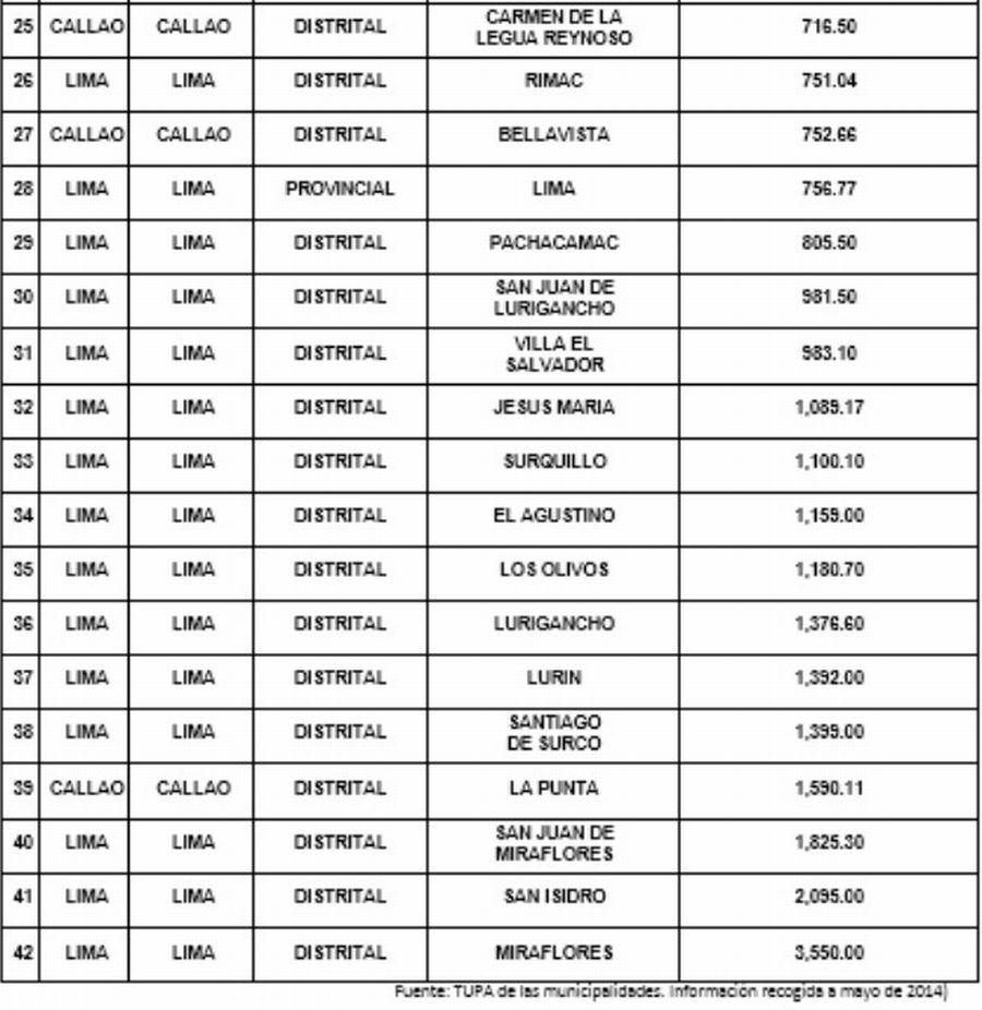 Licencia De Edificación Cuánto Cobran Los Municipios De Lima Y