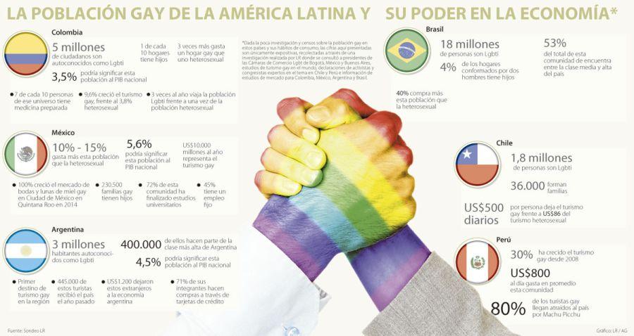 Estadisticas de homosexualismo en colombia