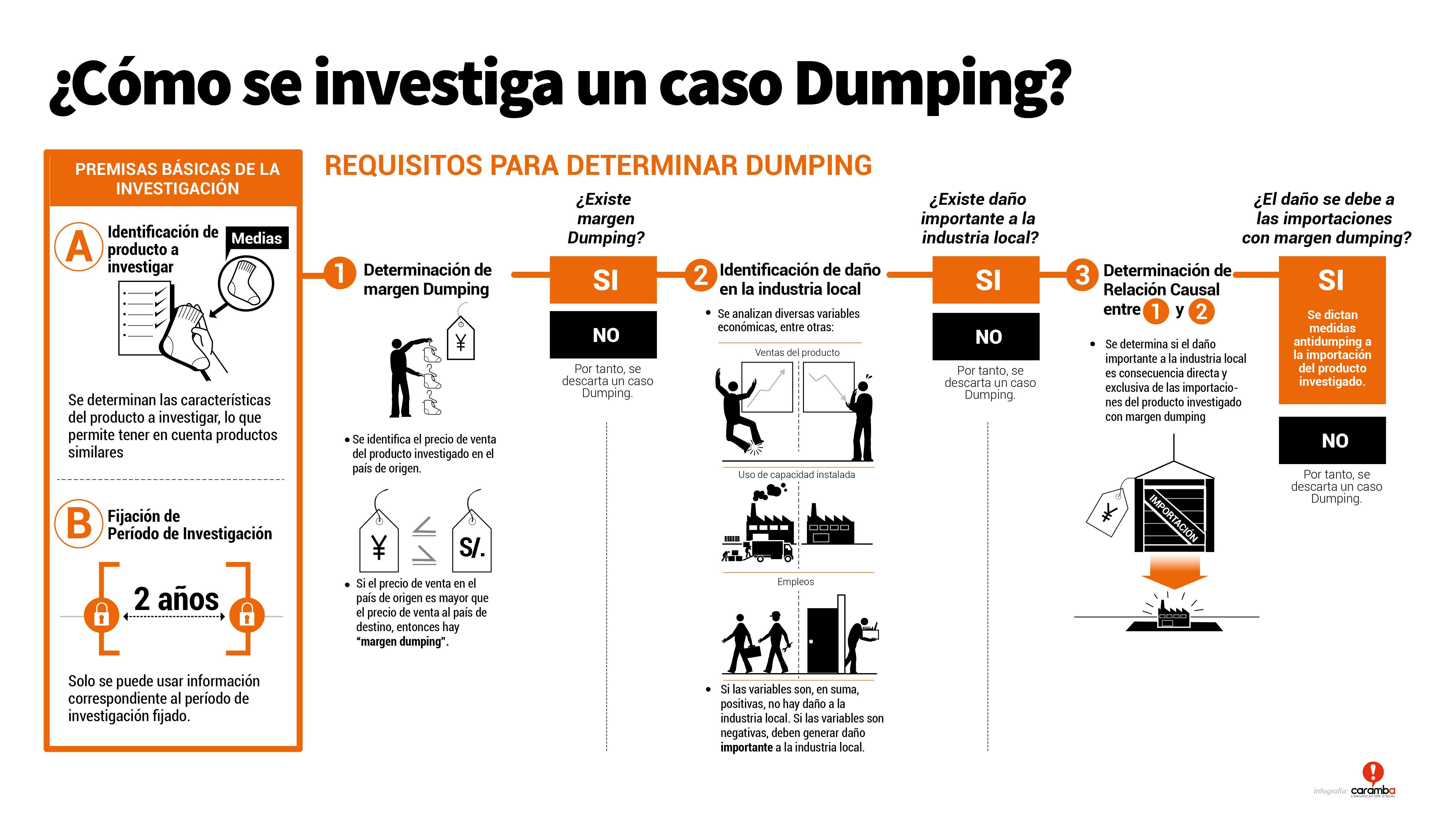 Gu a b sica qu es el dumping econom a for Que es mercado exterior