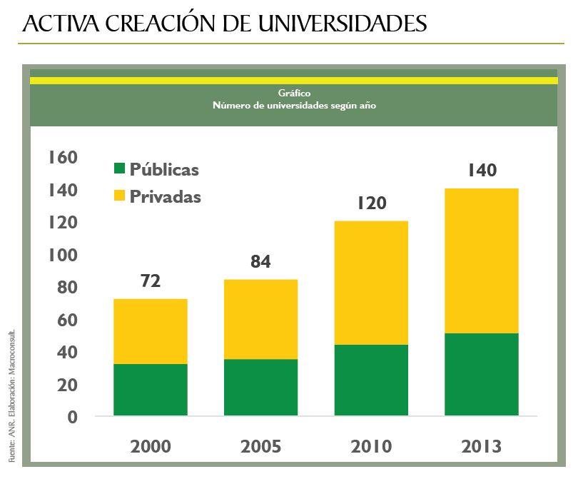 El n mero de universidades en el per se duplic en solo for En que universidades hay arquitectura