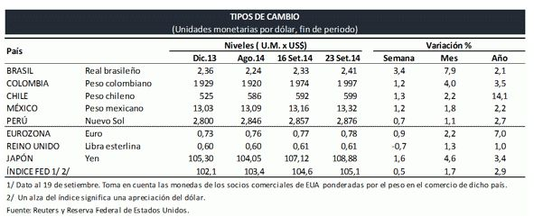 Calculador Libra esterlina a Pesos Mexicanos