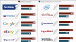 Facebook, Chevron y Google son las firmas con las mejores pasantías - Noticias de disney plus