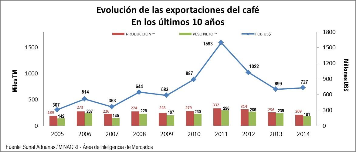 Forexpros precio cafe