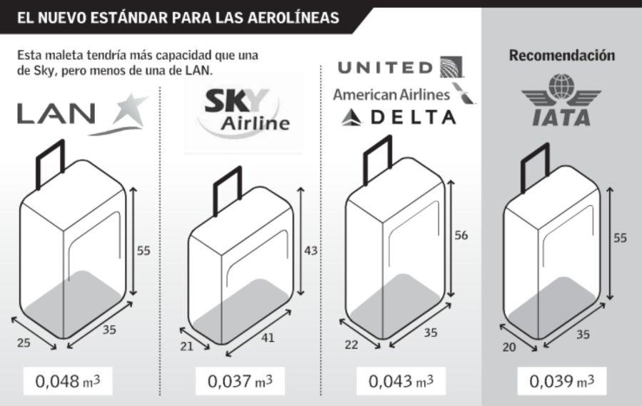 La IATA propone reducir en 40% el tamaño del equipaje de mano en ...