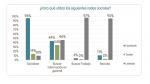 ¿Cuánto influyen las redes sociales en la búsqueda de talentos? - Noticias de recursos humanos