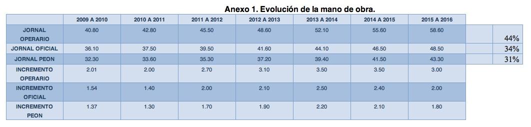 Tabla Salarial 2016 Construccion Civil