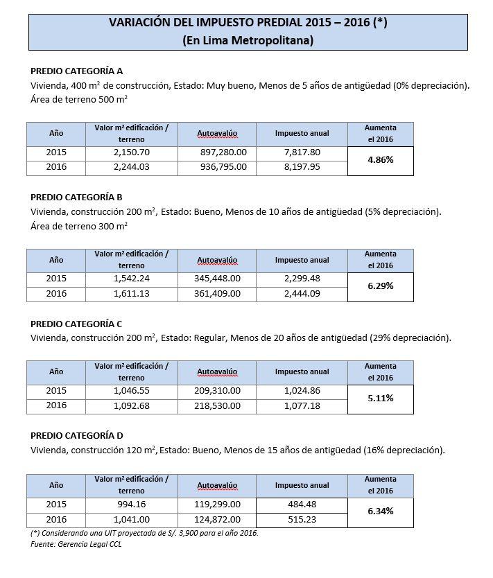 Impuesto predial en Lima subirá 5.65% el 2016 con nuevo