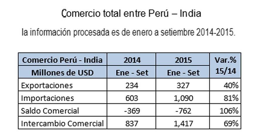 Negociaciones del tlc per india se iniciar n el pr ximo - Productos de la india ...