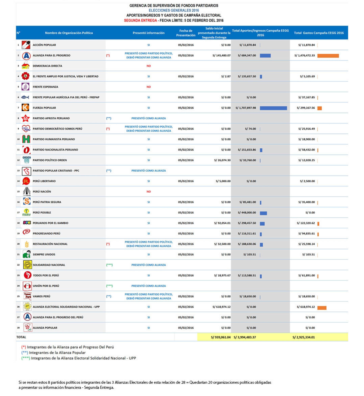elecciones-el-ranking-de-los-partidos-que-mas-han-gasto-en-enero-2016