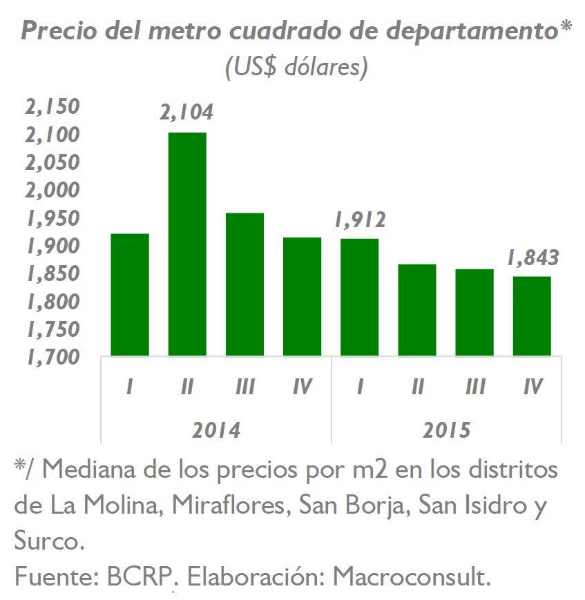 precio del metro cuadrado de departamento seguir bajando
