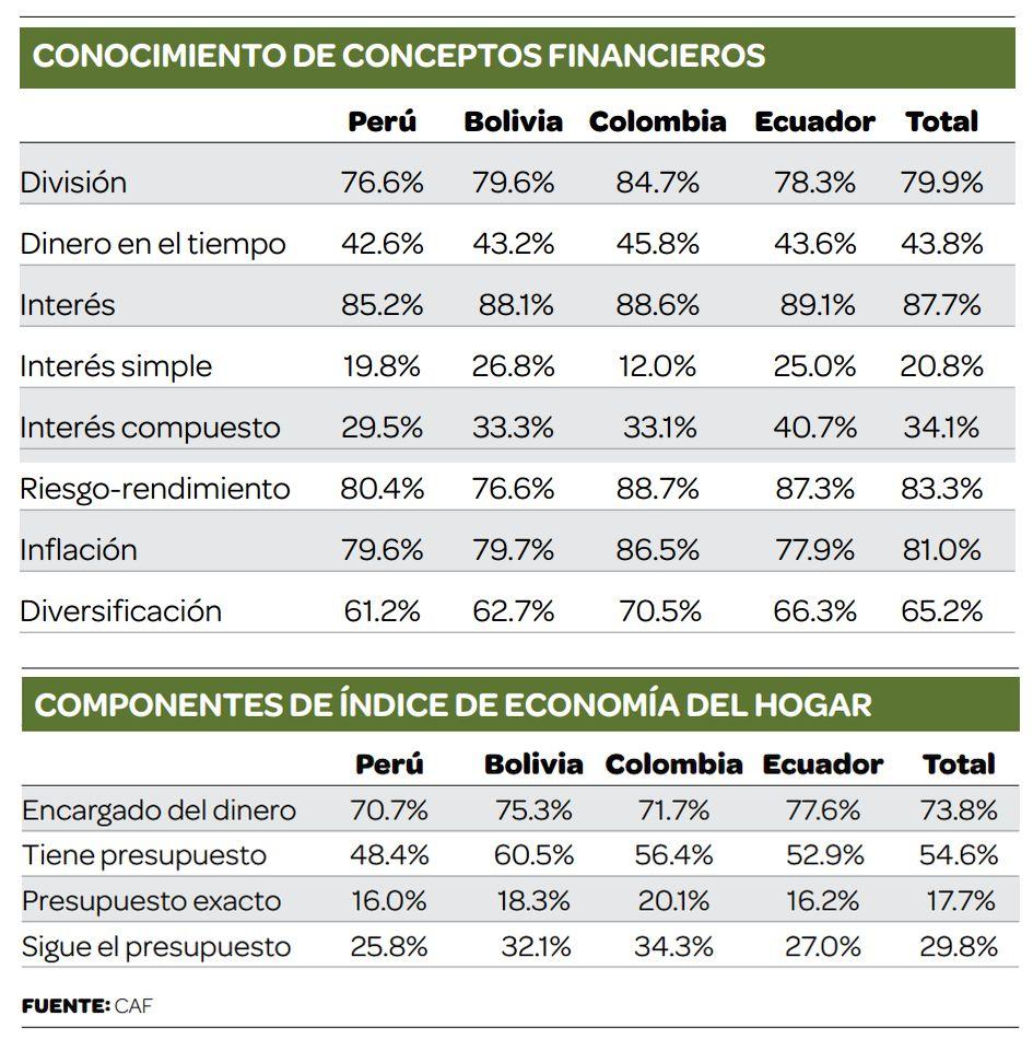 apenas el 12 de los peruanos tiene un presupuesto familiar y lo
