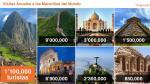 ¿Por qué ha crecido el turismo peruano y por qué no crece aún más? - Noticias de juan stoessel