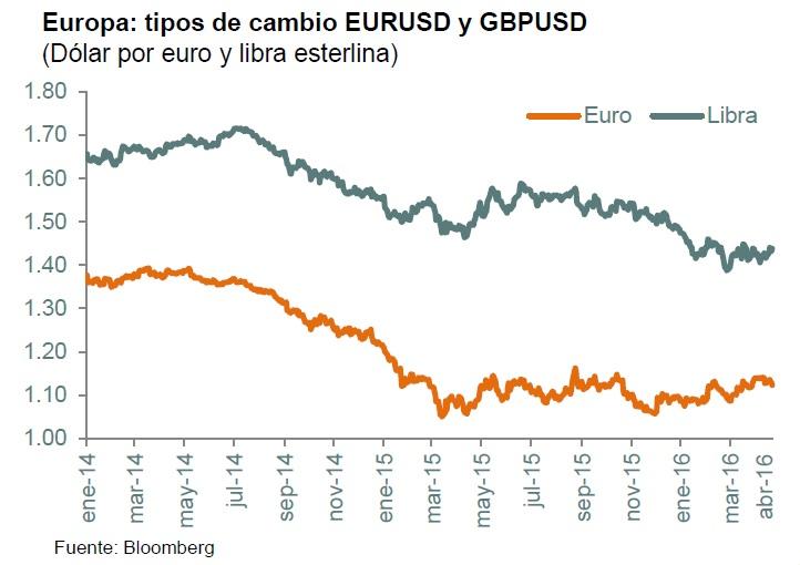 Cambio de Dólar a Euro