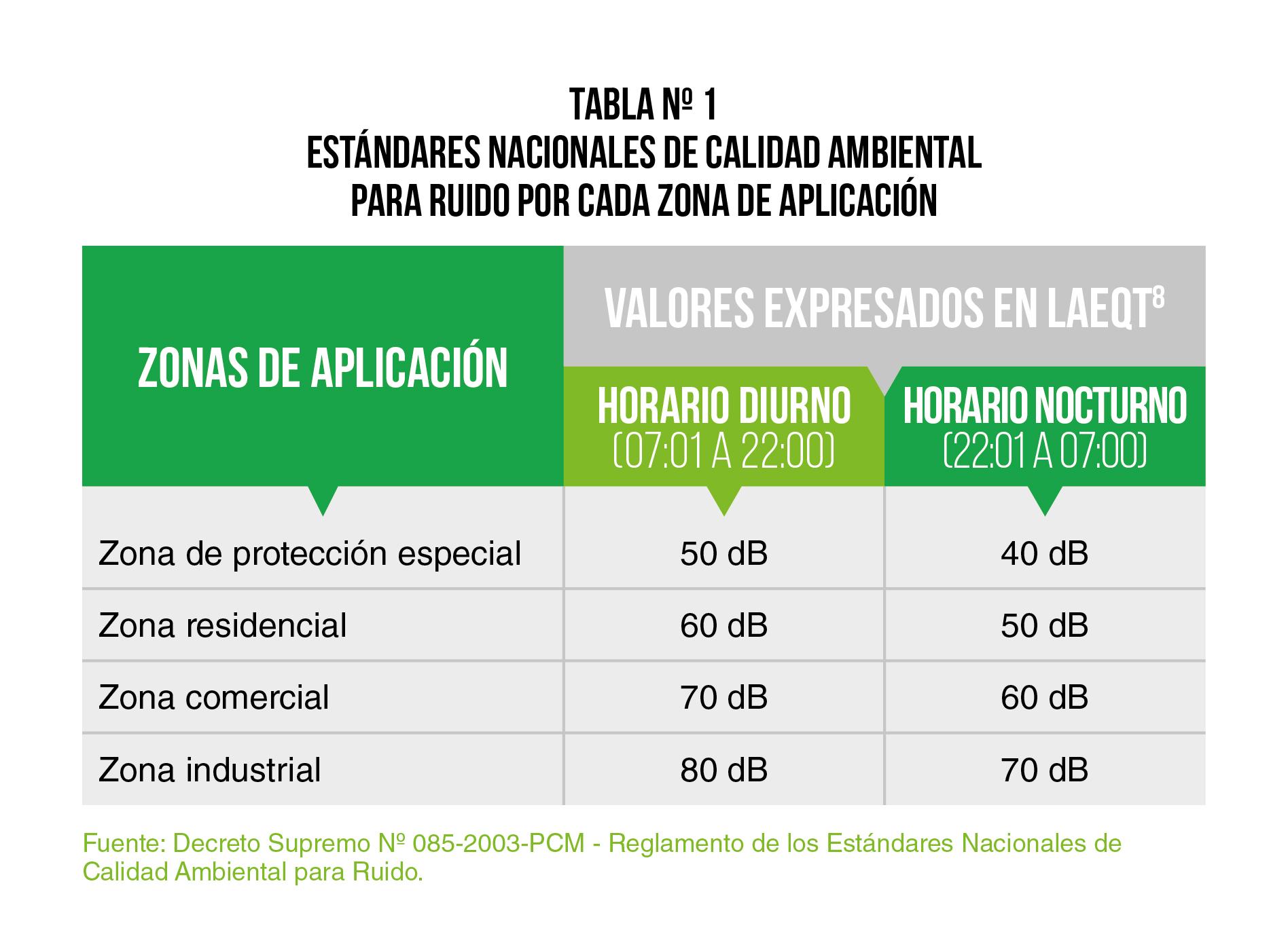 Contaminación sonora: El 90% de zonas en Lima exceden los estándares ...