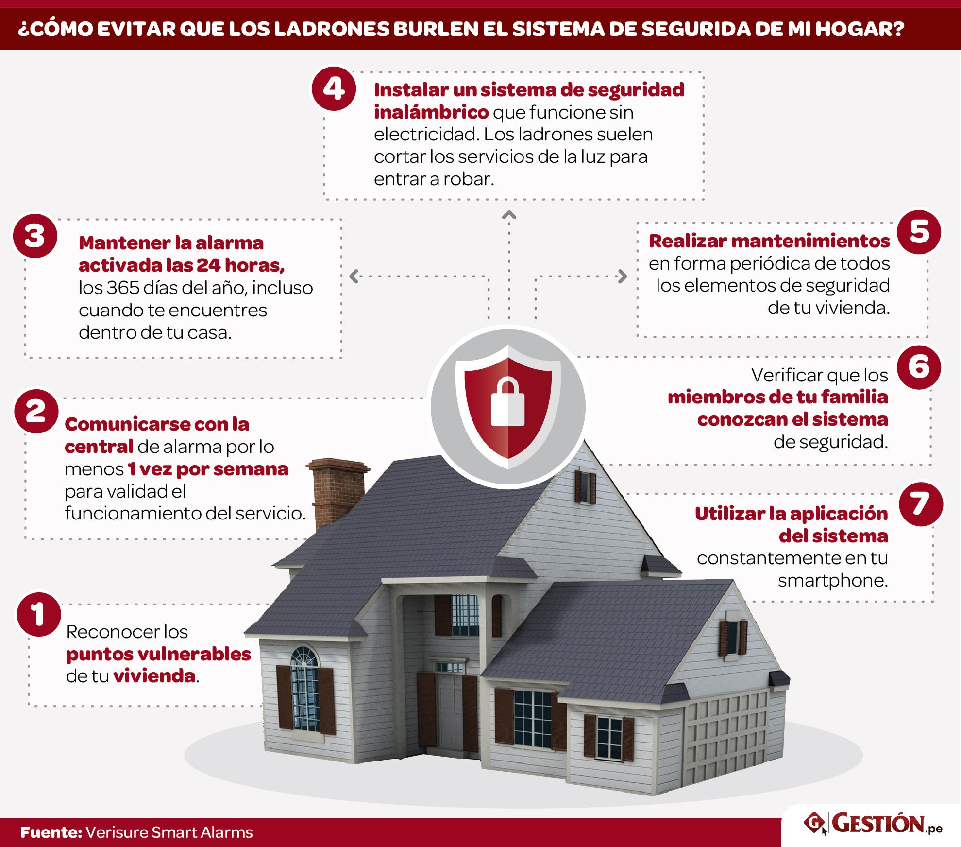C mo evitar que los ladrones burlen el sistema de seguridad de su casa tendencias gestion - Como evitar la condensacion en casa ...