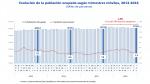 Estas son las cifras que muestran la evolución del empleo en Lima en el tercer trimestre - Noticias de inei
