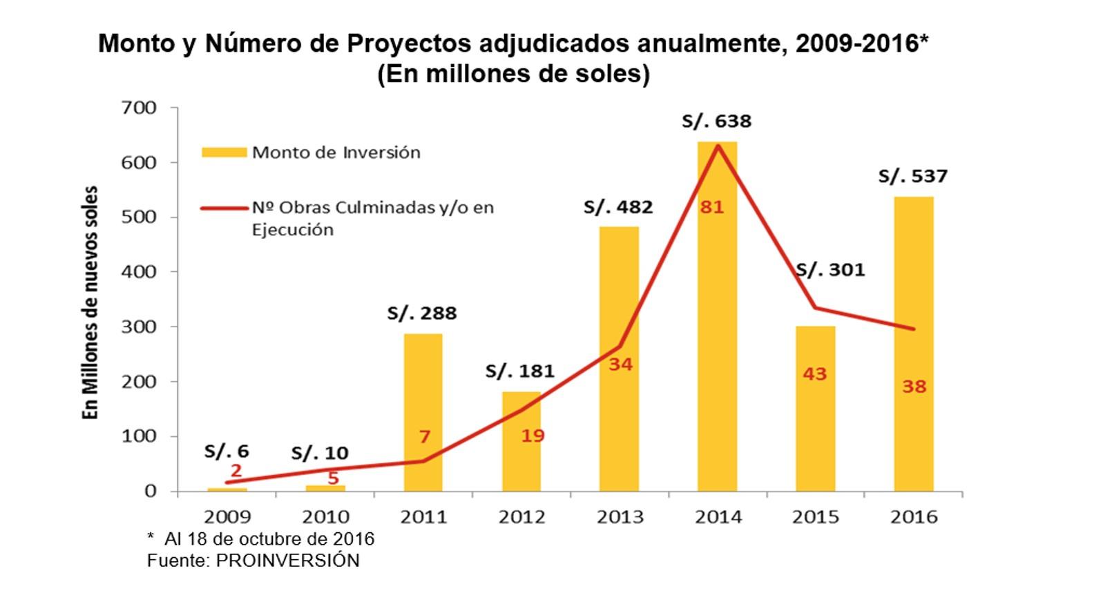 [Etiqueta]  Obras por Impuestos supera los S/ 500 millones de inversión en lo que va de 2016 178273