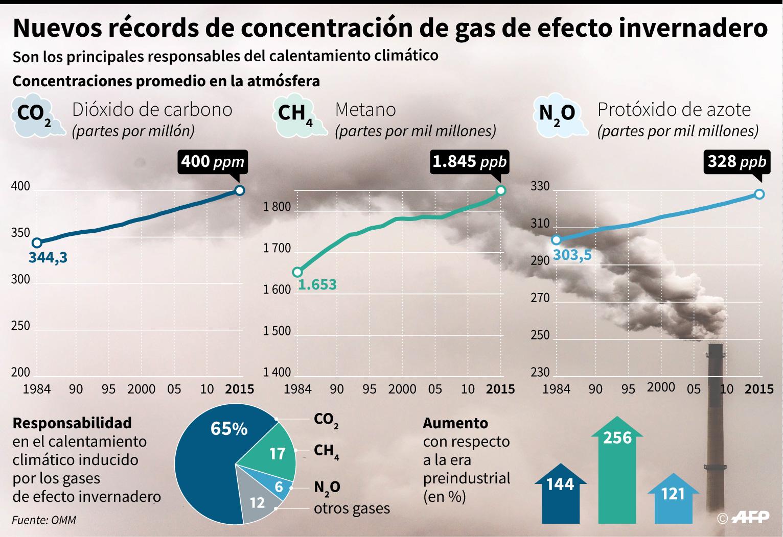 ONU advierte: Emisión de gases de efecto invernadero sobrepasará ...