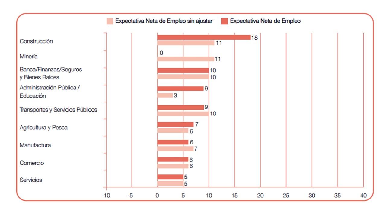 Qué sectores económicos contratarán personal en el primer trimestre ...