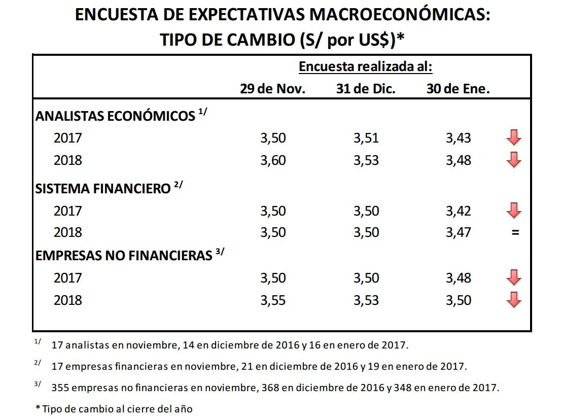 Bcr Istas Empresas Rebajan Proyección De Cotización Del Dólar Jpg 1108x826 Cuanto Es Un Dolar En