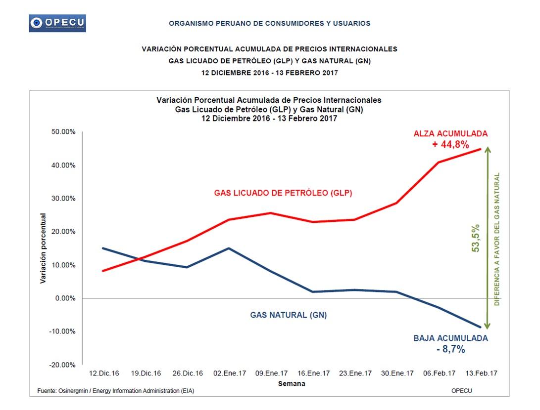 Opecu precio internacional de glp sube 44 8 y del gas - Precios de termos de gas ...