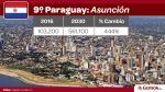 Cuatro ciudades peruanas entre mercados de América Latina con mayor crecimiento de clase media al 2030 - Noticias de paises