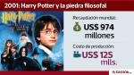 ¿Cuánto dinero recaudaron las películas de Harry Potter? - Noticias de harry potter
